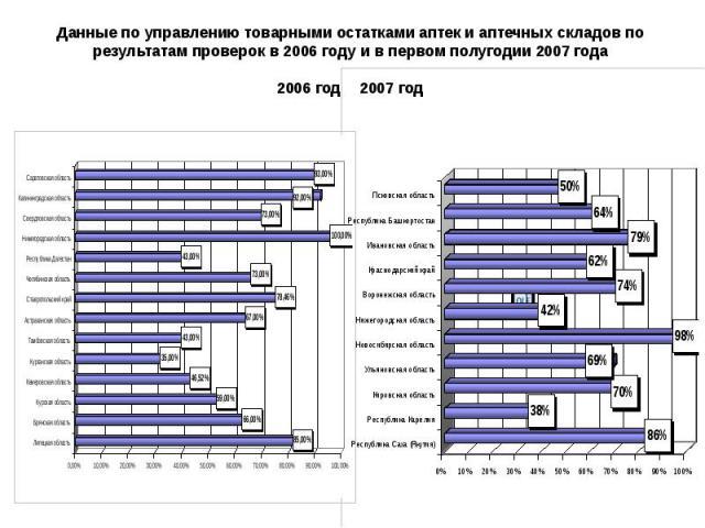 Данные по управлению товарными остатками аптек и аптечных складов по результатам проверок в 2006 году и в первом полугодии 2007 года 2006 год 2007 год
