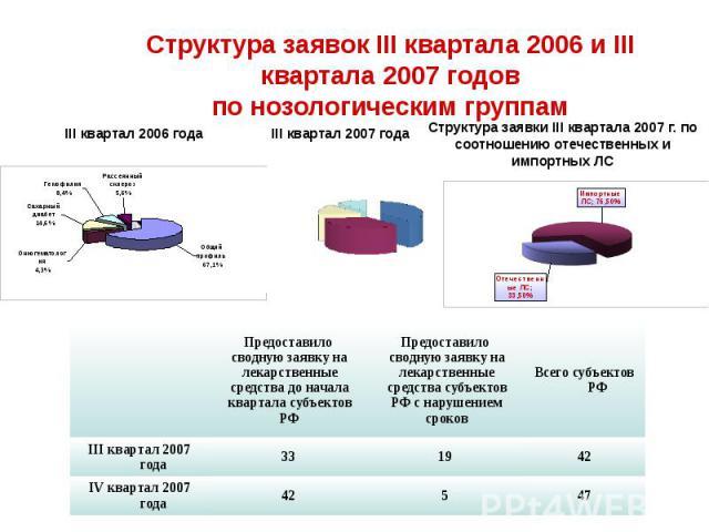 Структура заявок III квартала 2006 и III квартала 2007 годов по нозологическим группам
