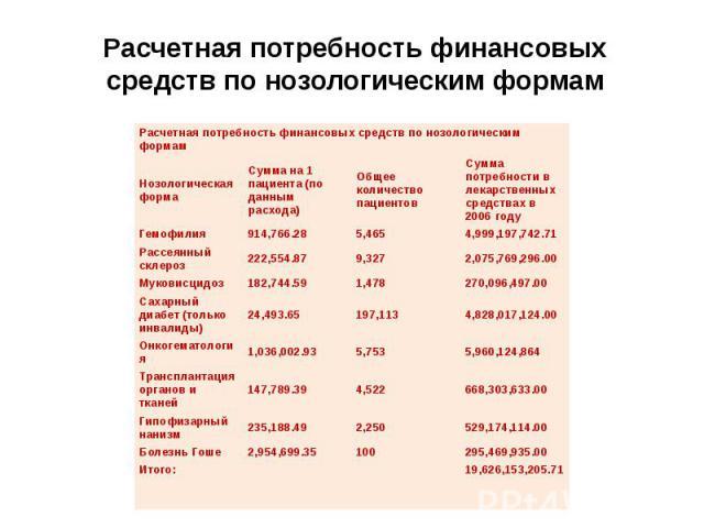 Расчетная потребность финансовых средств по нозологическим формам