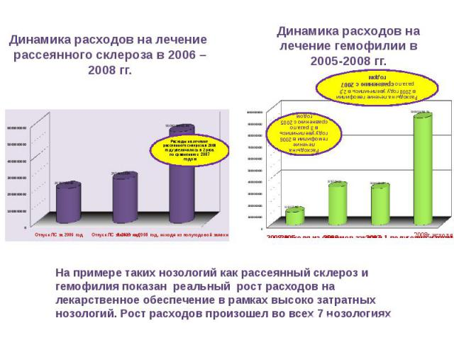 Динамика расходов на лечение рассеянного склероза в 2006 – 2008 гг.