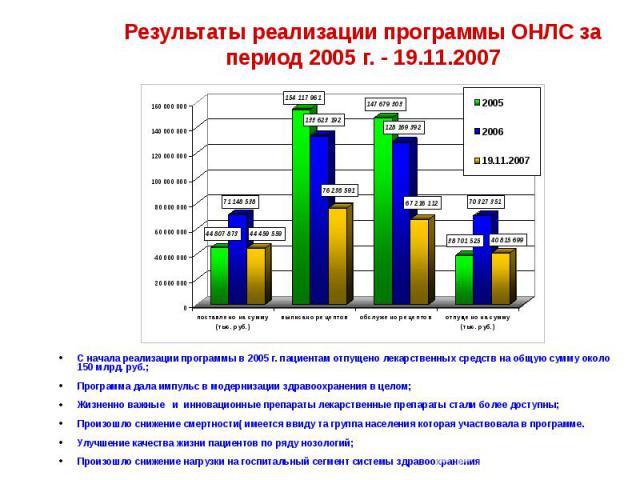 Результаты реализации программы ОНЛС за период 2005 г. - 19.11.2007 С начала реализации программы в 2005 г. пациентам отпущено лекарственных средств на общую сумму около 150 млрд. руб.; Программа дала импульс в модернизации здравоохранения в целом; …