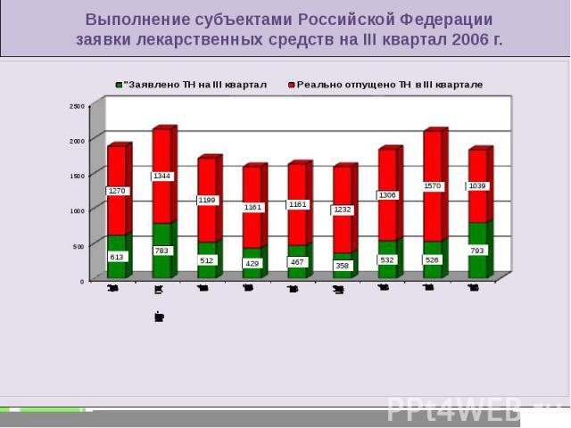 Выполнение субъектами Российской Федерации заявки лекарственных средств на III квартал 2006 г.