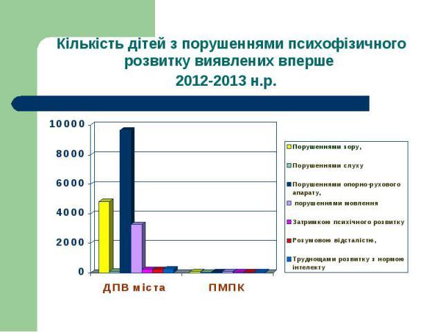 Кількість дітей з порушеннями психофізичного розвитку виявлених вперше2012-2013 н.р.