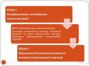 КРОК 2 Самооцінка трьох основних аспектів: Культури начального закладу. Освітньо