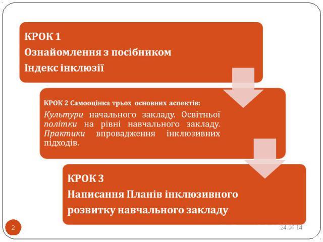 КРОК 2 Самооцінка трьох основних аспектів: Культури начального закладу. Освітньої політки на рівні навчального закладу. Практики впровадження інклюзивних підходів.