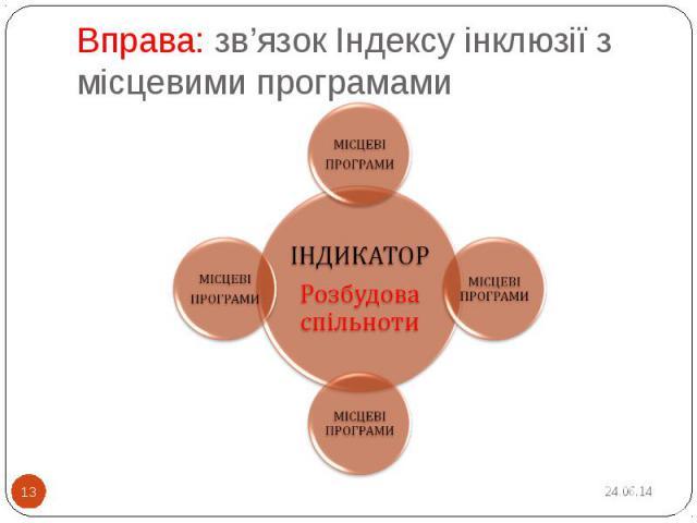 Вправа: зв'язок Індексу інклюзії з місцевими програмами