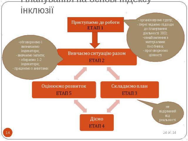 Планування на основі Індексу інклюзії