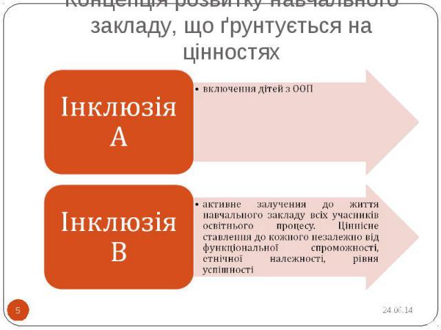 Концепція розвитку навчального закладу, що ґрунтується на цінностях