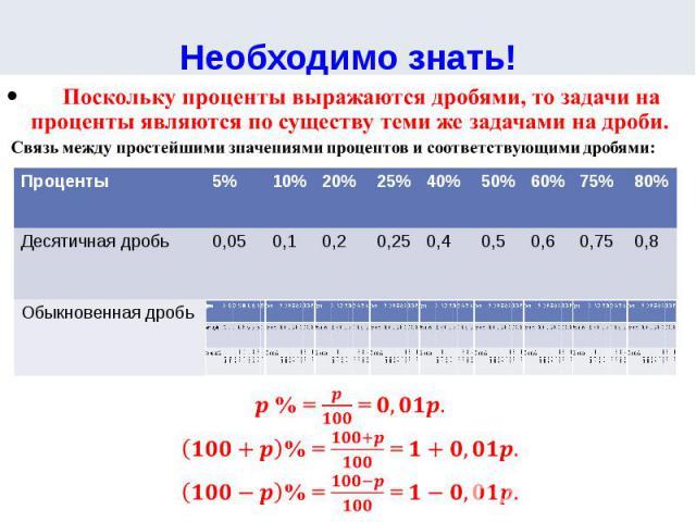 Необходимо знать! Поскольку проценты выражаются дробями, то задачи на проценты являются по существу теми же задачами на дроби.Связь между простейшими значениями процентов и соответствующими дробями:% = =% = =% = =