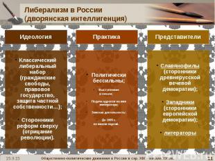 Либерализм в России (дворянская интеллигенция)