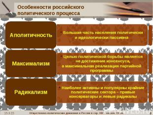 Особенности российского политического процесса