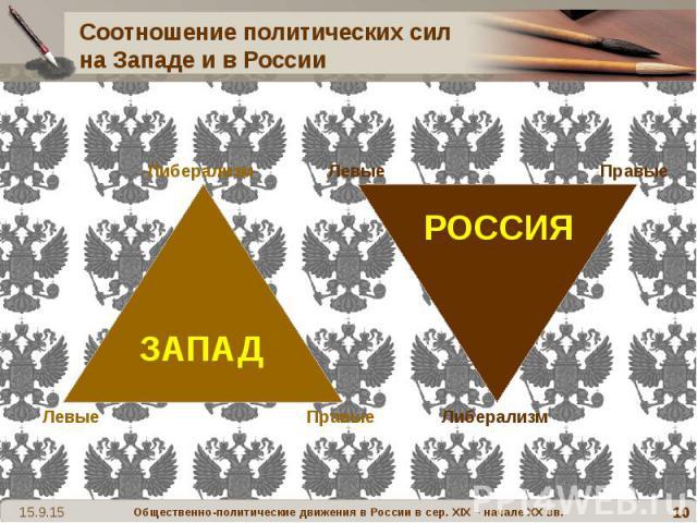 Соотношение политических сил на Западе и в России